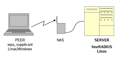 Elements of authentication    architecture